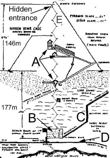 A piramis titkos kamrái